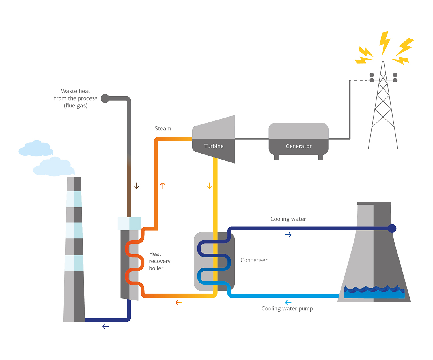 Process of waste heat recovery systems