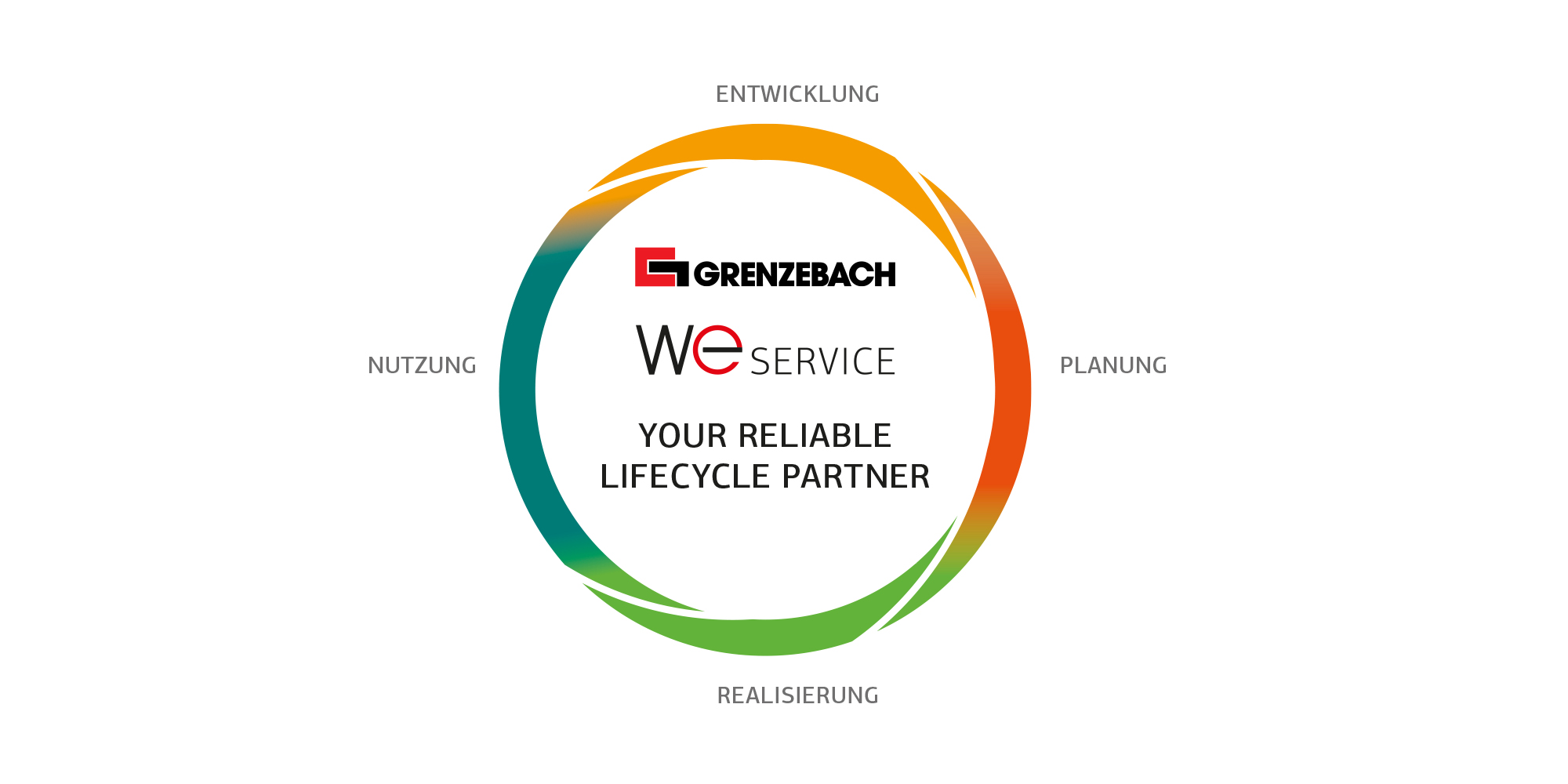 Gips Lifecycle Partner
