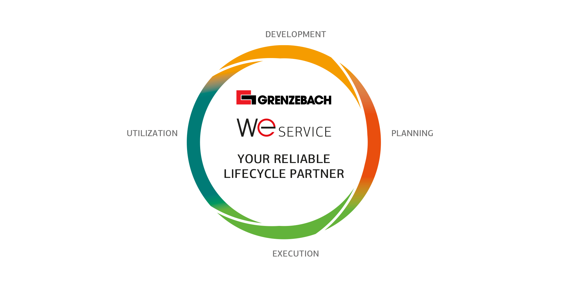 FSW Lifecycle Partner